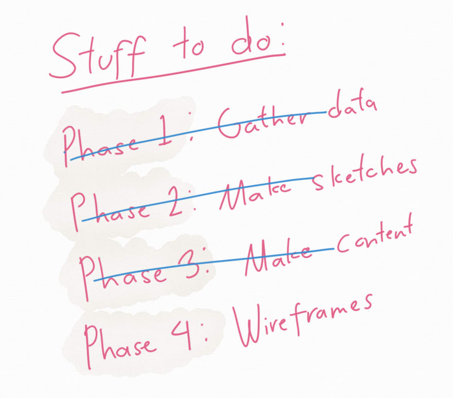 Image: A to-do list showing three out of four phases being checked off