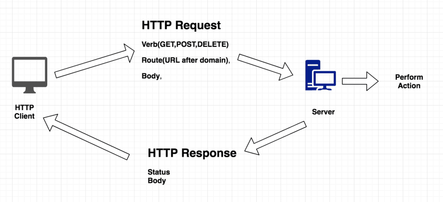 client server request response in webdriver