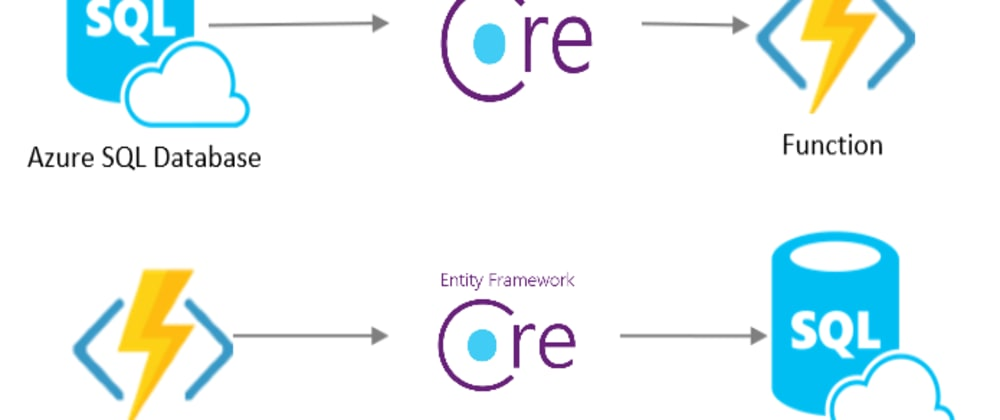 Cover image for Azure Functions (Serverless) + Entity Framework Core y SQL Azure
