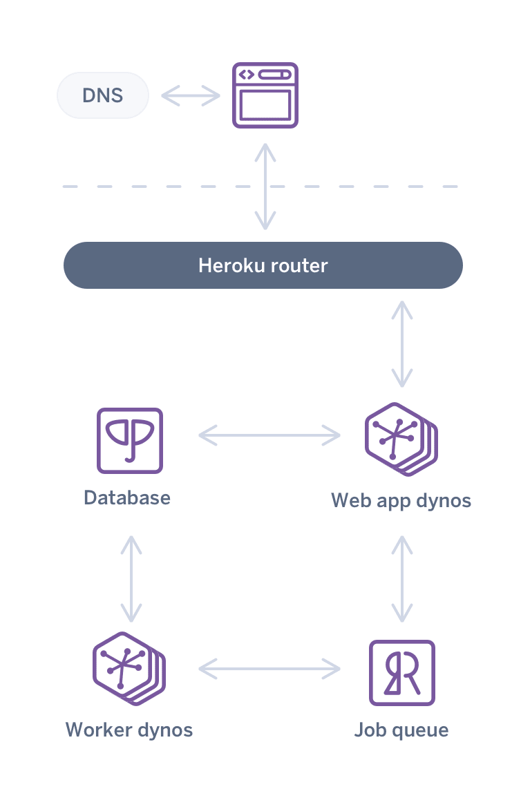An image of a common web app architecture on Heroku in 2008
