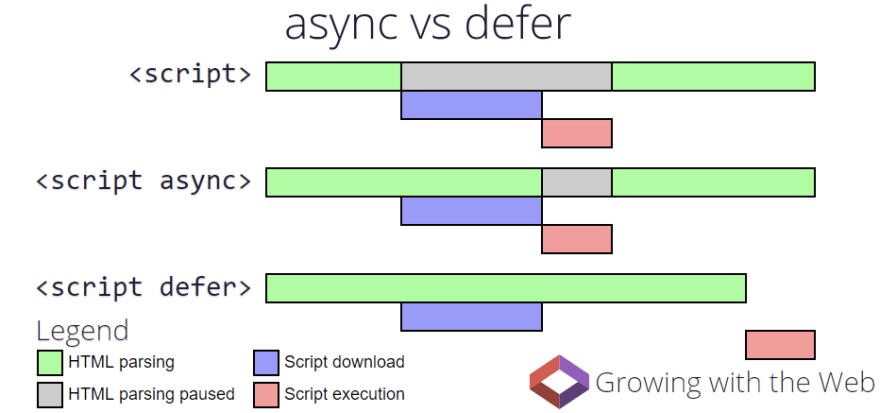 async vs defer