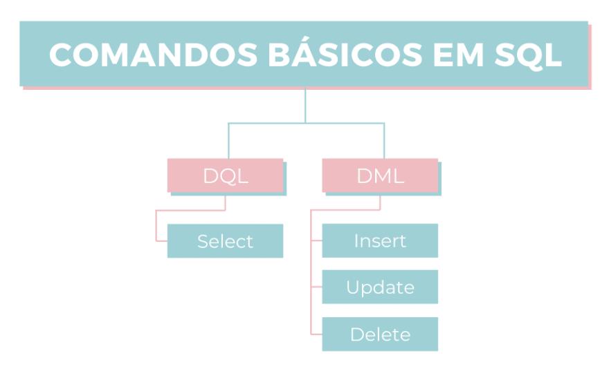 Principais comandos SQL