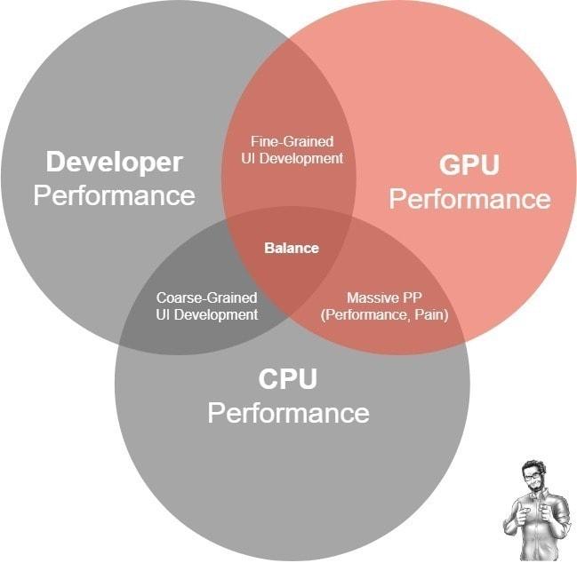 Level 2 Unity UI Developer: The<br> GPU