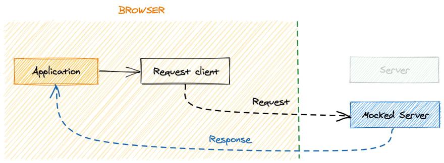 Mocking server strategy