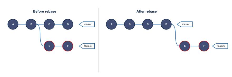 Rebase example