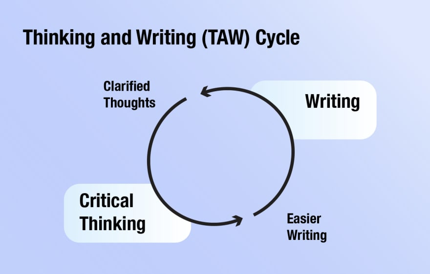 The Thinking and Writing cycle (TAW)