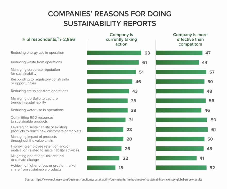 Companies--Reasons-for-Doing-Susyainability-Reports