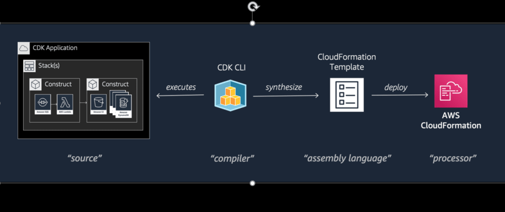 Cover image for Everything about AWS CDK