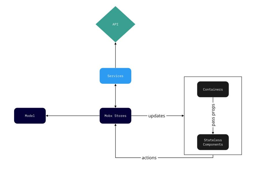 Conceptual configuration of Application