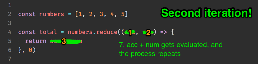 The return value is calculated and the process repeats