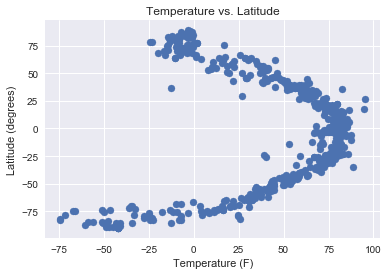 Temperature Latitude plot