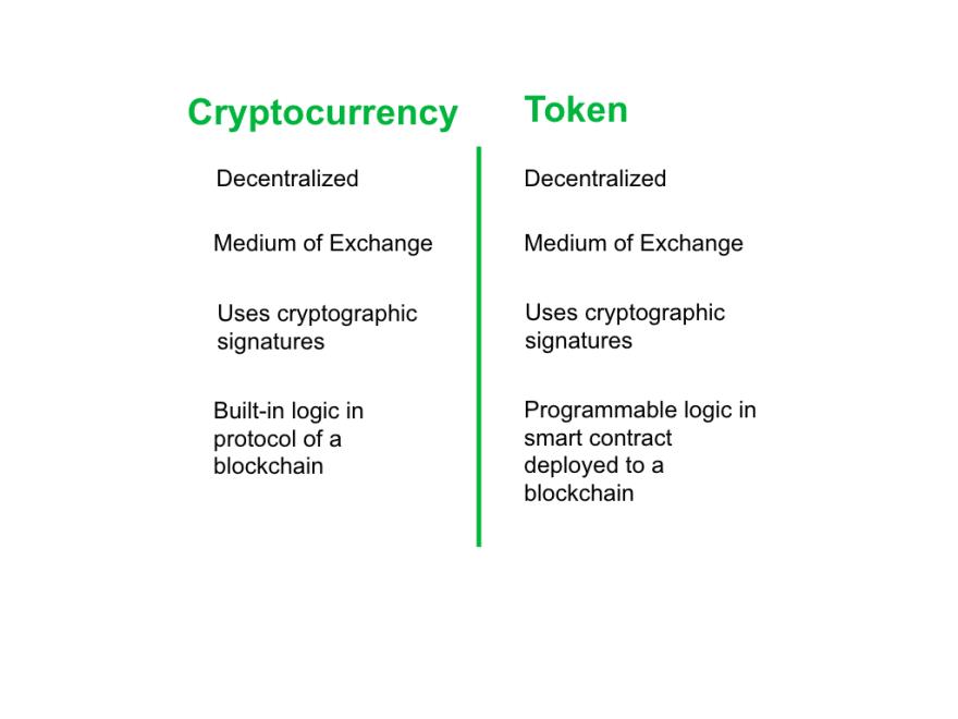 Crypto vs Tokens2