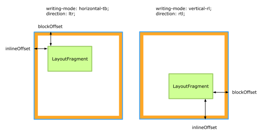 A simple visualization showing positioning a LayoutFragment using inlineOffset and blockOffset in different writing modes.