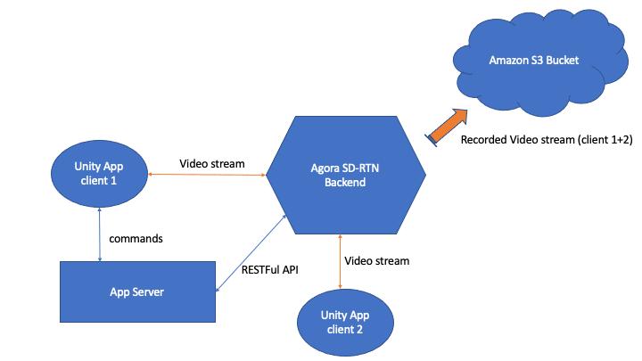 Figure 1: Project Architecture
