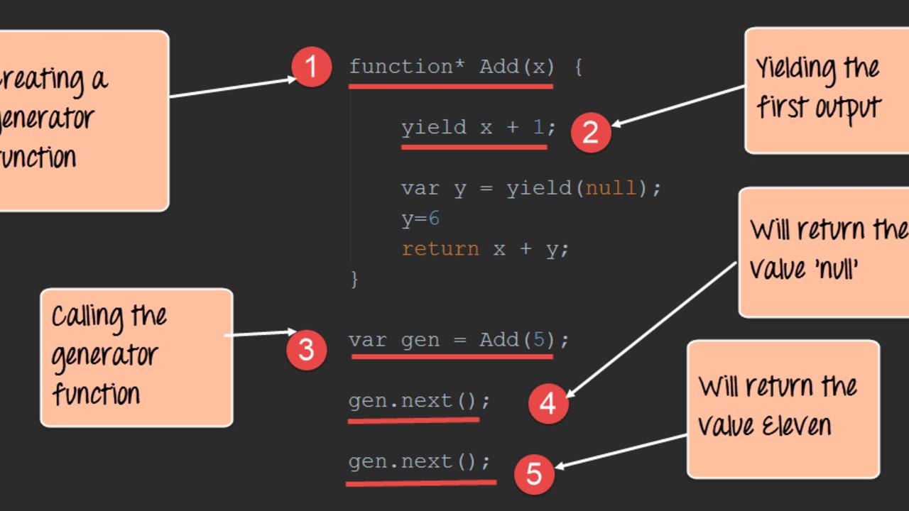 Generator Functions Javascript Examples Usage In Redux Saga Asynchronous Api Call Dev Community