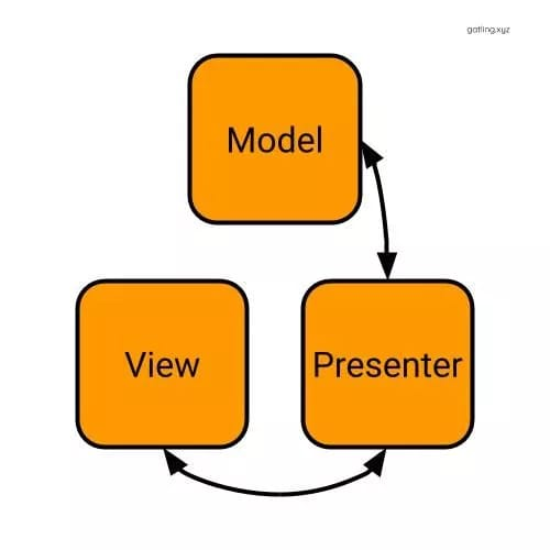 The Model can have a whole conversation with the Presenter, and the Presenter can have a whole conversation with the View, but the View and Model shouldn't be able to talk to each other.