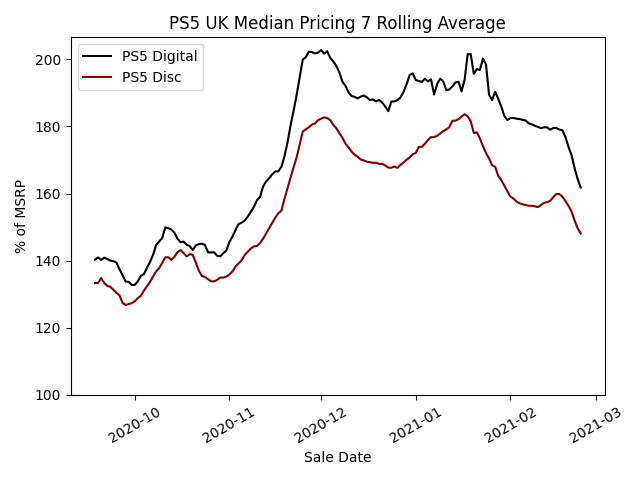 PS5 Median Pricing - 7 Day Rolling Average