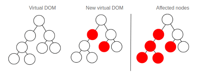 Virtual DOM Image