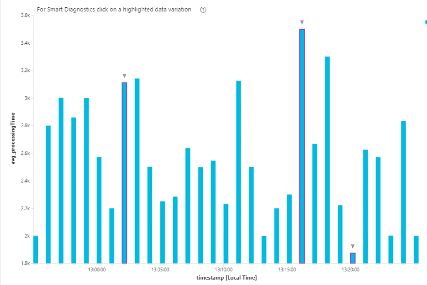 ProcessingTime Graph