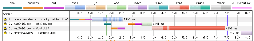 WebPageTest waterfall chart showing one connection to the external domain starting immediately after the first chunk of HTML is parsed, but the other one being delayed