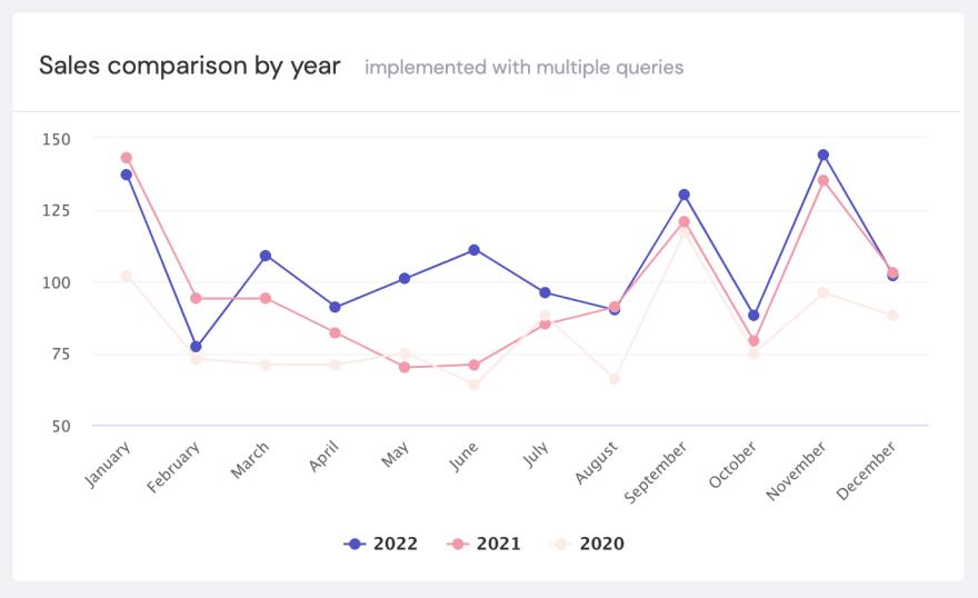 compare-date-range visualization