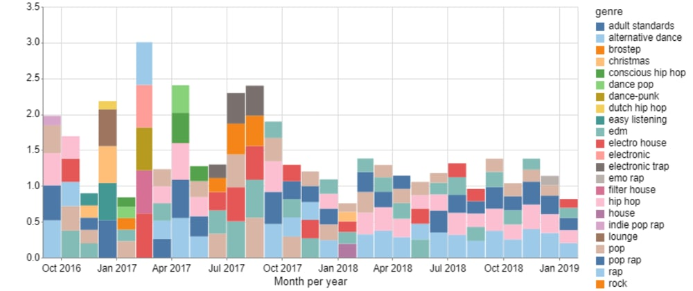 Cover image for Analyzing my Spotify listening history 🎵 - Part 2