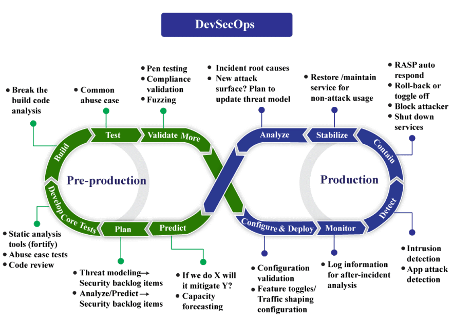 DevOps Approach