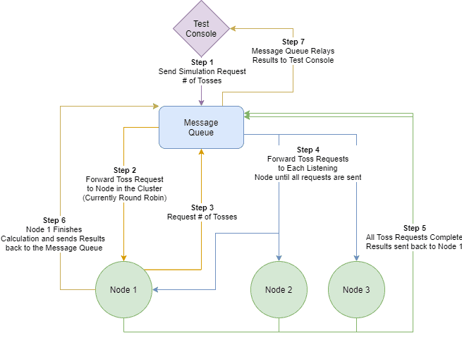 This diagram shows the basic connections between the test-console, message queue and cluster nodes. It then shows step-by-step the process in which the test-console sends requests to the cluster to generate a resulting π estimation.