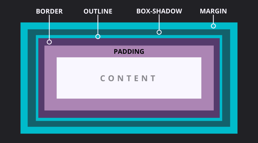 An illustration of the CSS box model, with the relevant parts described following this image