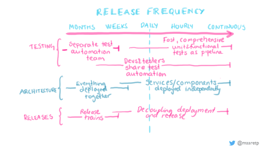 Release frequency changes practices