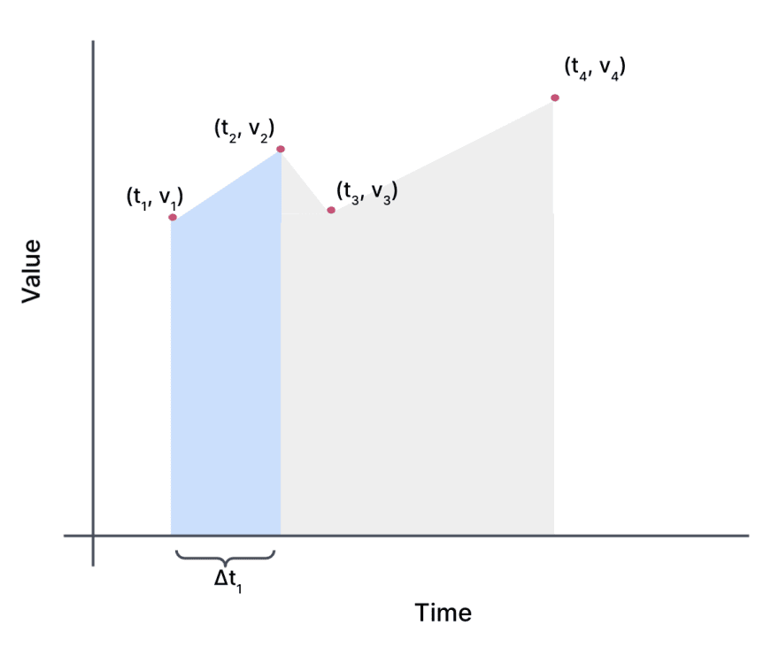 The same graph as above, except there is a trapezoid shaded in blue bounded on top by the line connecting the first two points and vertical lines connecting the points to the x-axis. The distance between the two points on the x-axis is denoted delta t 1.
