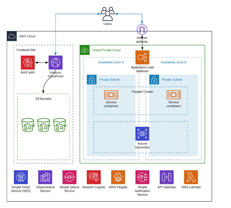 Diagram of .NET Core