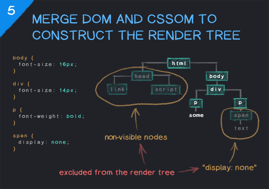 Merging the DOM and CSSOM to create a render tree in a web browser