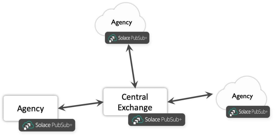 An example use case - Solace