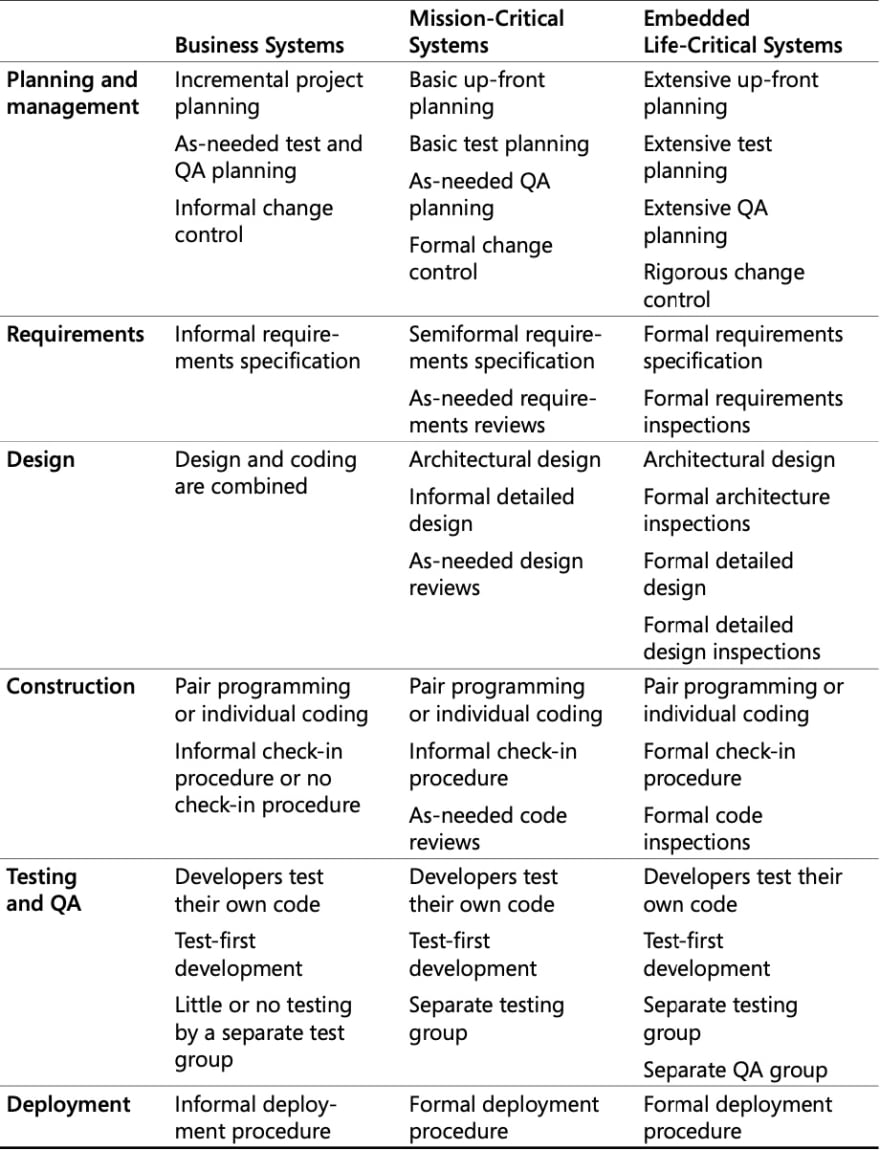 tabular comparison of more good practices
