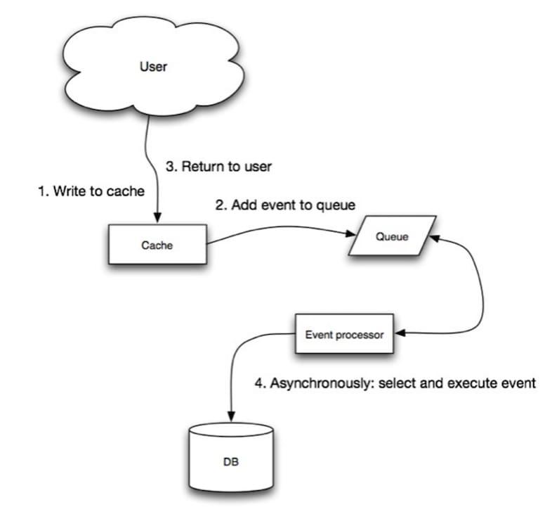 [Source: Scalability, availability, stability, patterns](http://www.slideshare.net/jboner/scalability-availability-stability-patterns/)