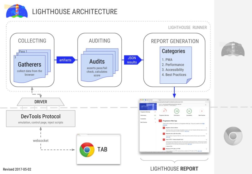 Google Lighthouse architecture