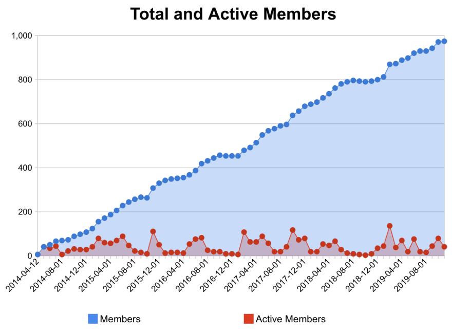 Elastic Vienna member statistics