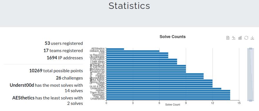 CTF Statistics