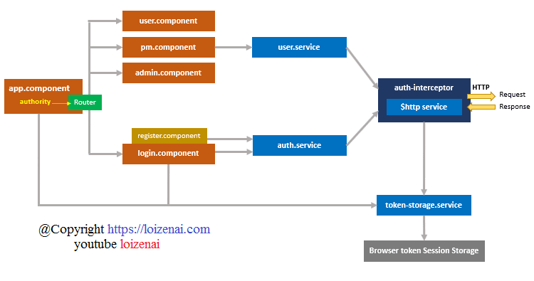 SpringBoot Angular Spring Security Jwt Authentication Architecture Diagram Front End Client