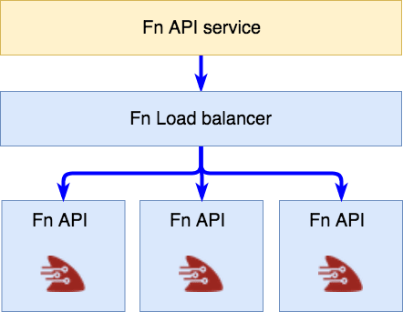 A simple representation of Fn on Kubernetes