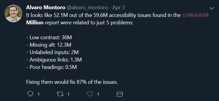 Twitter Post by at Alvaro Montoro mentioning that 87% of accessibility issues fall into only 5 catagories.