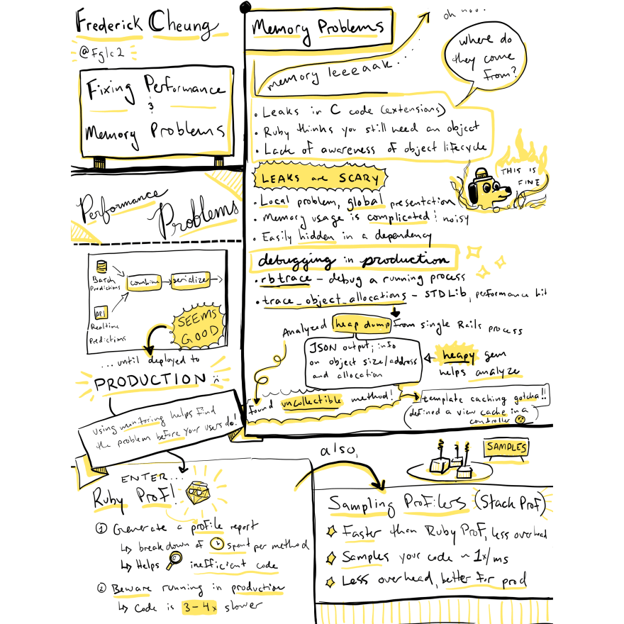 "Visual notes for the presentation ""Fixing Performance and Memory Problems"""
