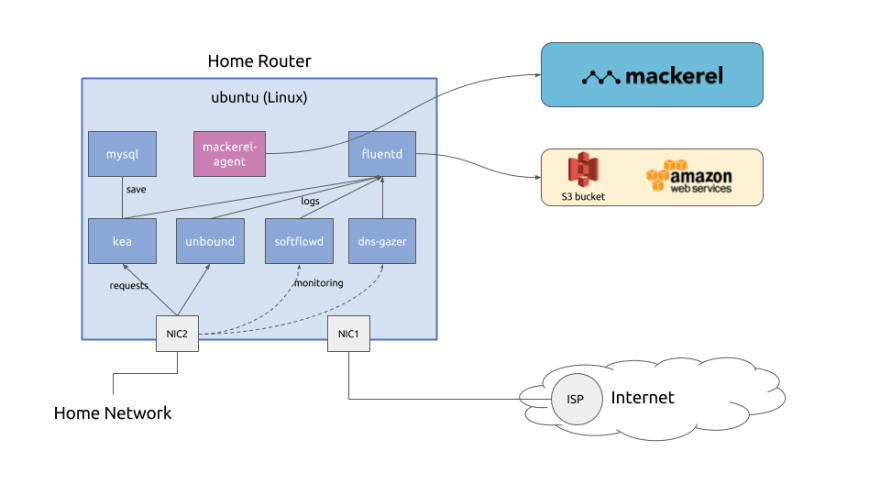 Design & Implementation of Modern Router with Docker + Linux for