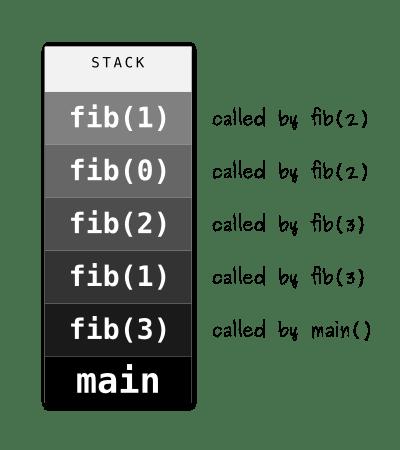 Demystifying Tail Call Optimization - DEV Community 👩 💻👨 💻