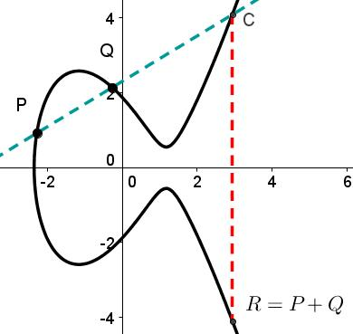 Elliptic Curves Cryptography
