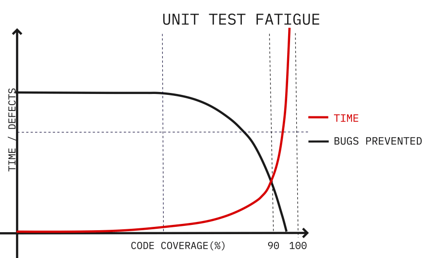 unit-test-fatigue