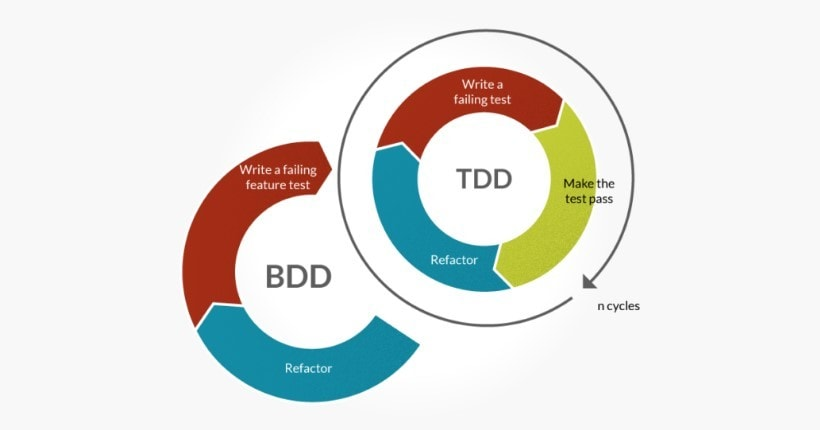 BDD TDD