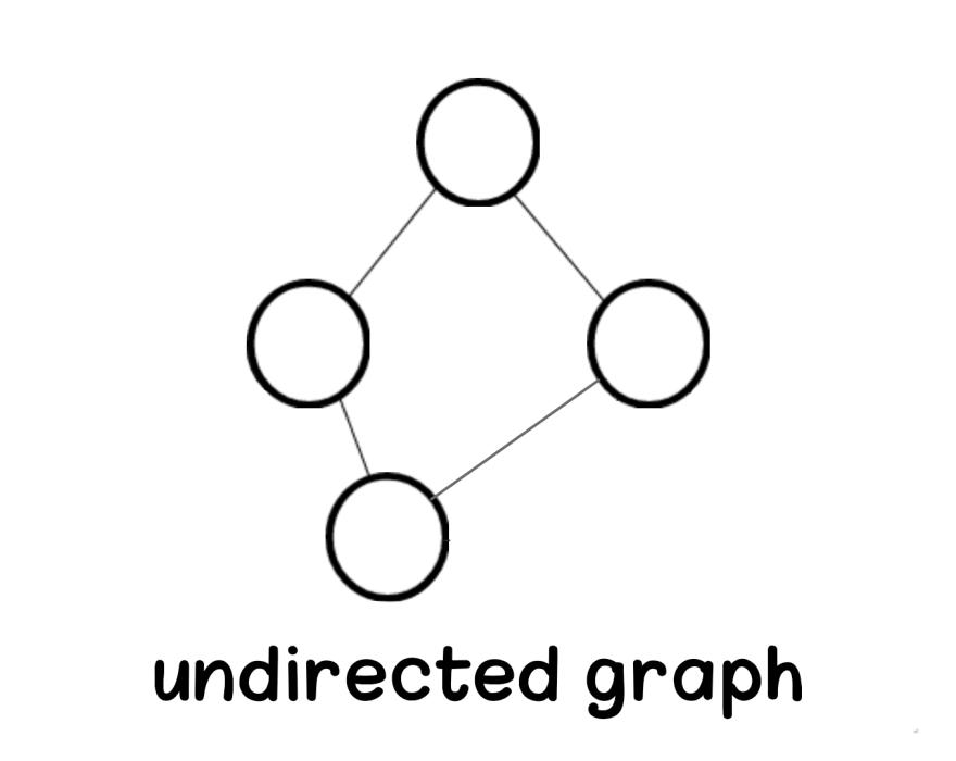 Undirected graph in data structure Aya Bouchiha