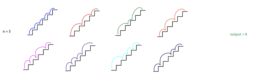 `n = 5` written in black. Then eight 5-step staircases. In the first staircase, a blue line goes from step 0 to 1, 1 to 2, 2 to 3, 3 to 4, 4 to 5. In the second staircase, a red line goes from step 0 to 2, 2 to 4, 4 to 5. In the third staircase, a green line goes from step 0 to 2, 2 to 3, 3 to 5. In the fourth staircase, an orange line goes from 0 to 1, 1 to 3, 3 to 5. In the fifth staircase, a pink line goes from 0 to 1, 1 to 2, 2 to 4, 4 to 5. In the sixth staircase, a purple line goes from 0 to 1, 1 to 2, 2 to 3, 3 to 5. In the seventh staircase, a cyan line goes from 0 to 2, 2 to 3, 3 to 4, 4 to 5. In The eight staircase, a navy line goes from 0 to 1, 1 to 3, 3 to 4, 4 to 5. Then `output = 8` written in green.